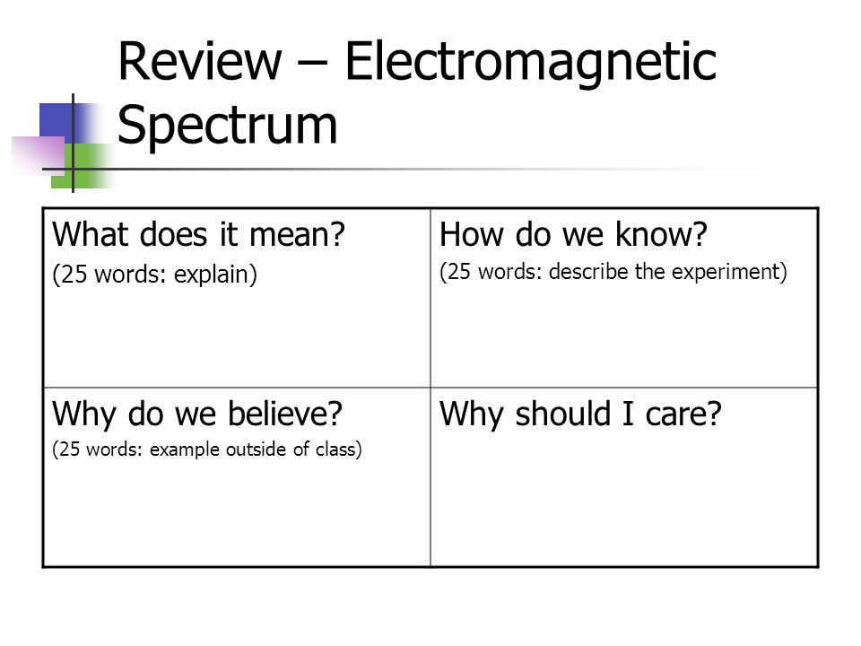 Review – Electromagnetic Spectrum