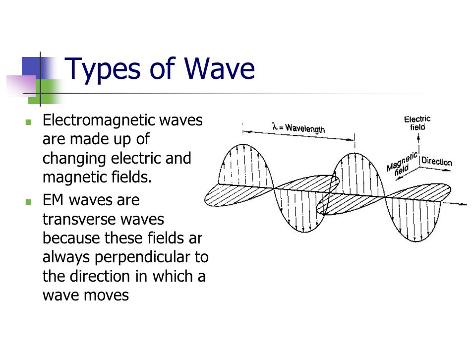 Types of Wave Electromagnetic waves are made up of changing electric and magnetic fields.