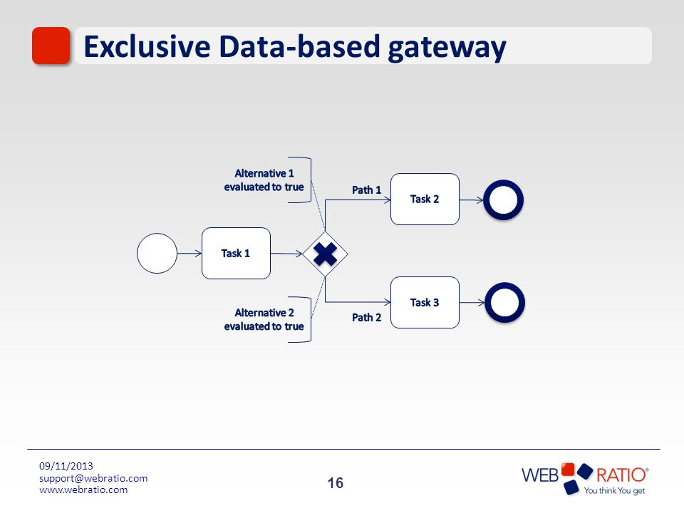 Exclusive Data-based gateway