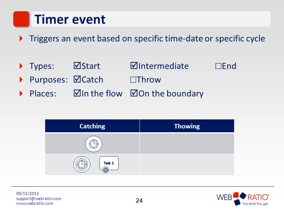Timer event Triggers an event based on specific time-date or specific cycle. Types: Start Intermediate ☐End.