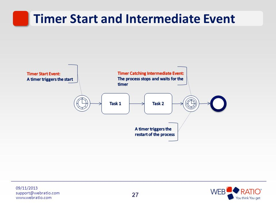 Timer Start and Intermediate Event