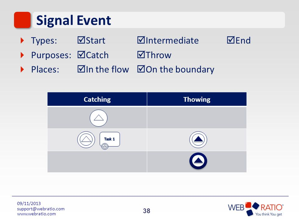 Signal Event Types: Start Intermediate End Purposes: Catch Throw