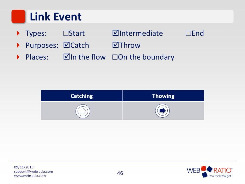 Link Event Types: ☐Start Intermediate ☐End Purposes: Catch Throw