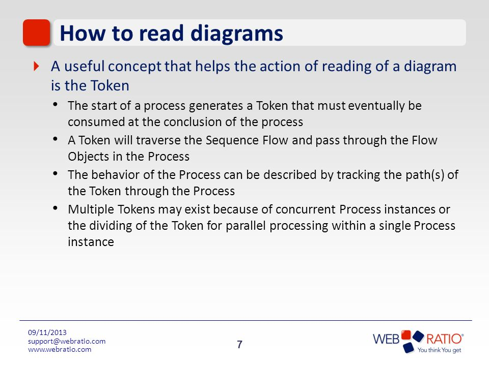 How to read diagrams A useful concept that helps the action of reading of a diagram is the Token.