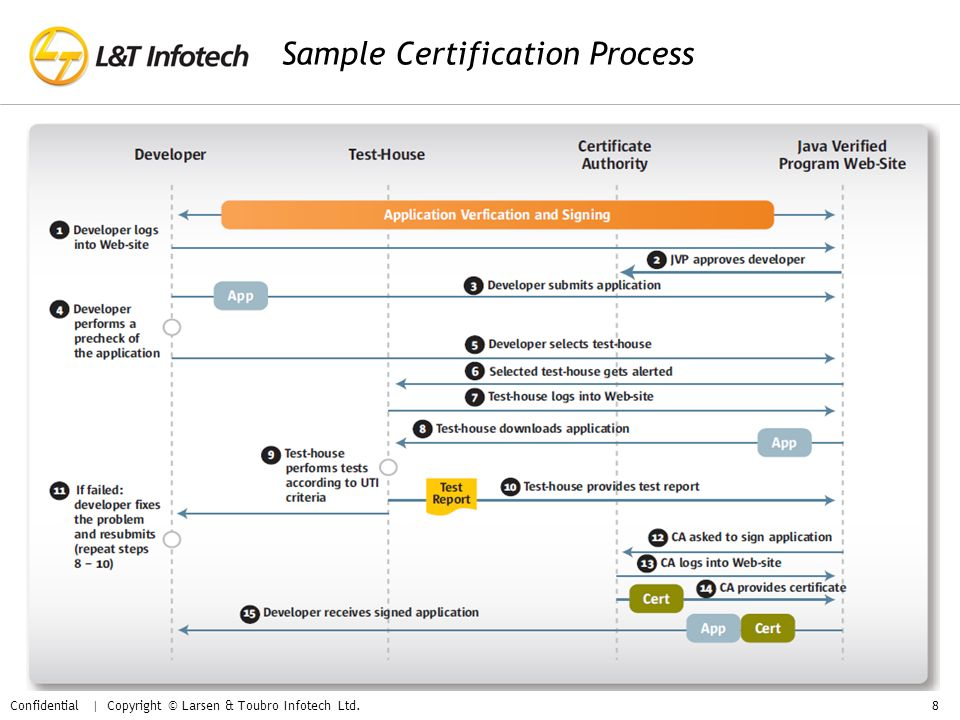 Sample Certification Process