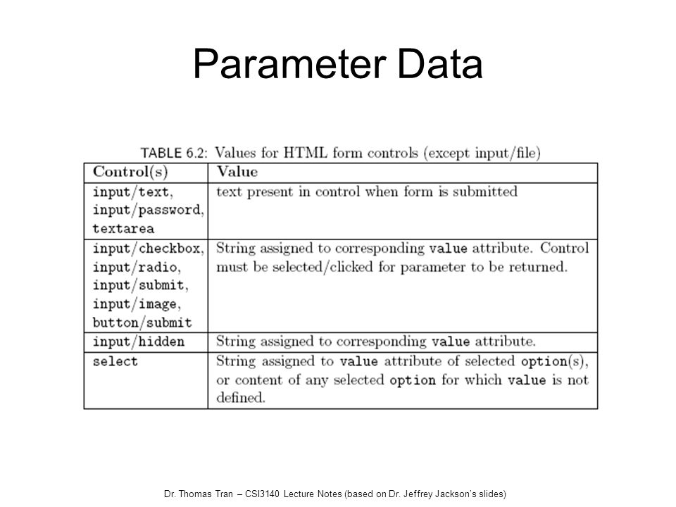 Parameter Data Dr. Thomas Tran – CSI3140 Lecture Notes (based on Dr. Jeffrey Jackson's slides)