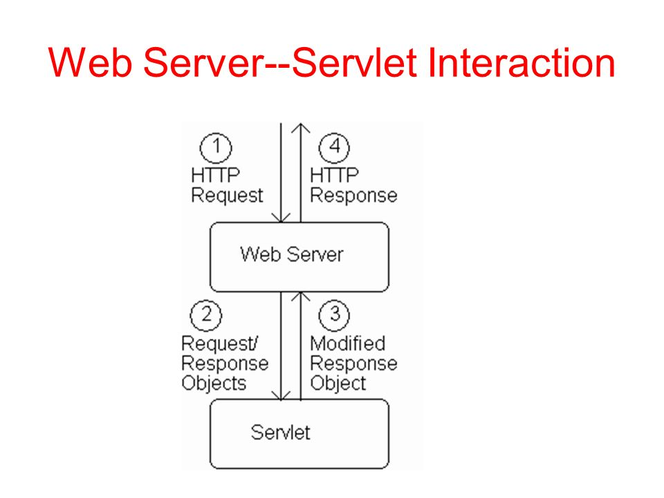 Web Server--Servlet Interaction
