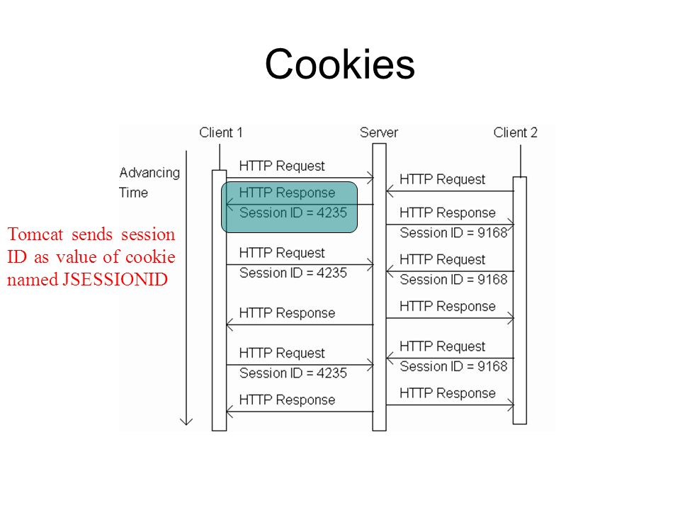 Cookies Tomcat sends session ID as value of cookie named JSESSIONID