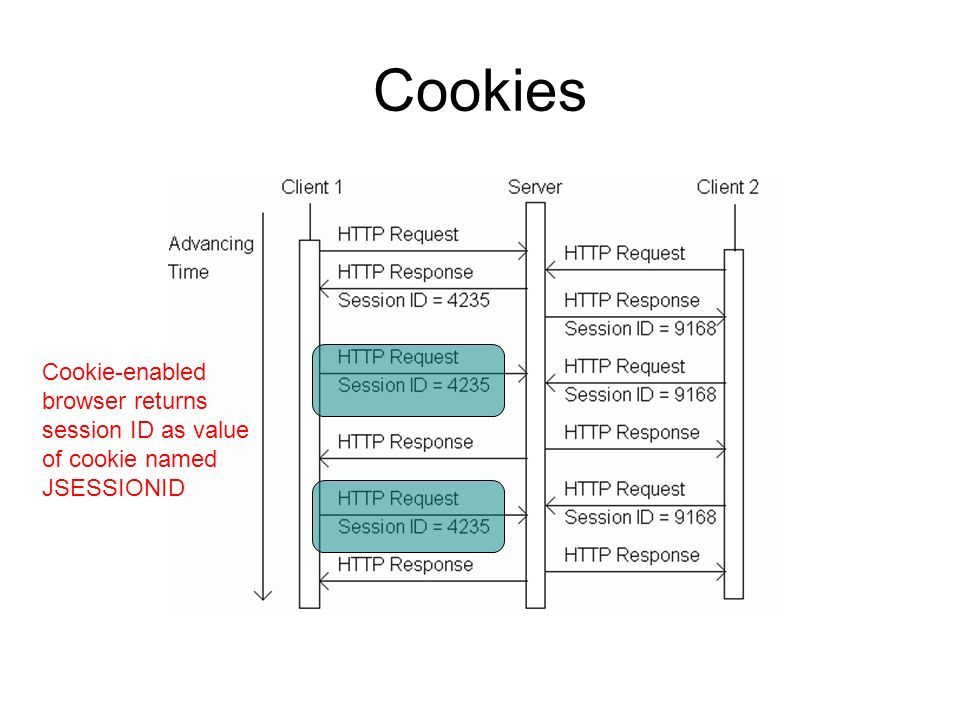 Cookies Cookie-enabled browser returns session ID as value