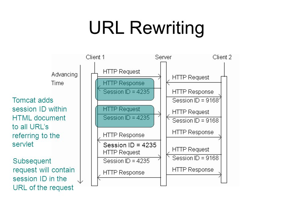 URL Rewriting Tomcat adds session ID within HTML document to all URL's