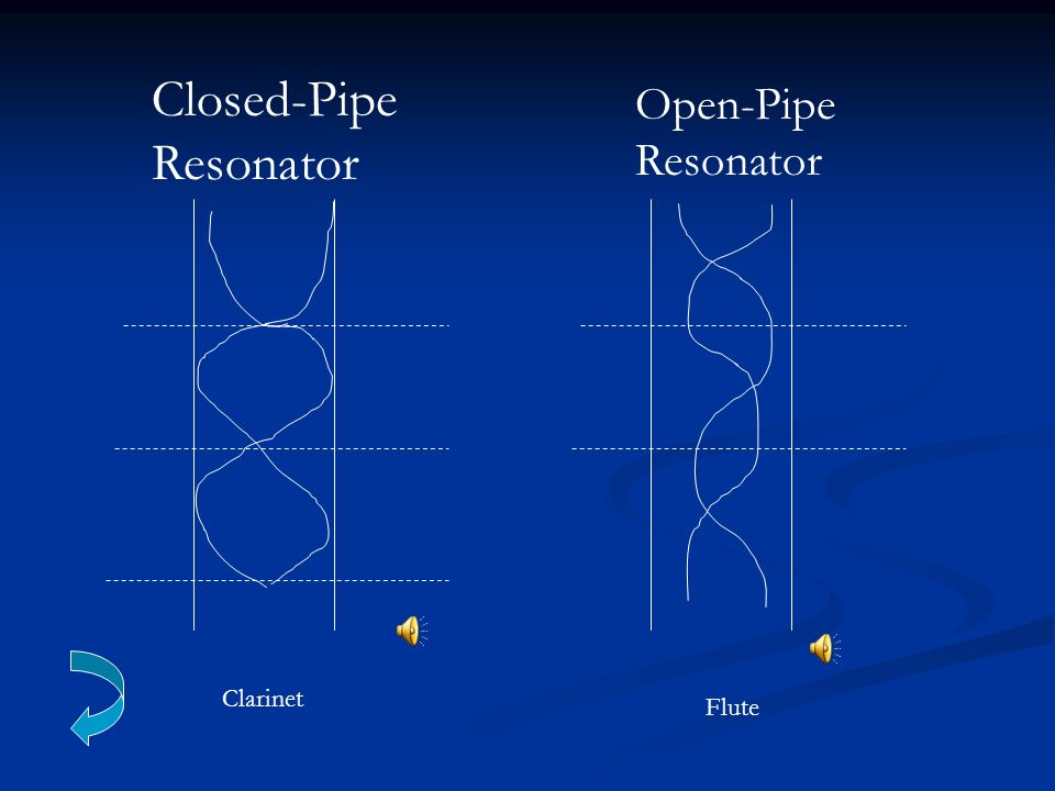 Closed-Pipe Resonator