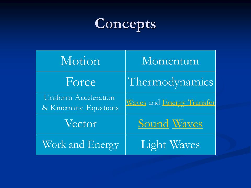 Waves and Energy Transfer