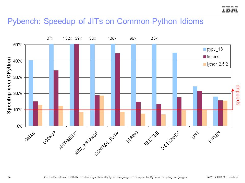 Pybench: Speedup of JITs on Common Python Idioms
