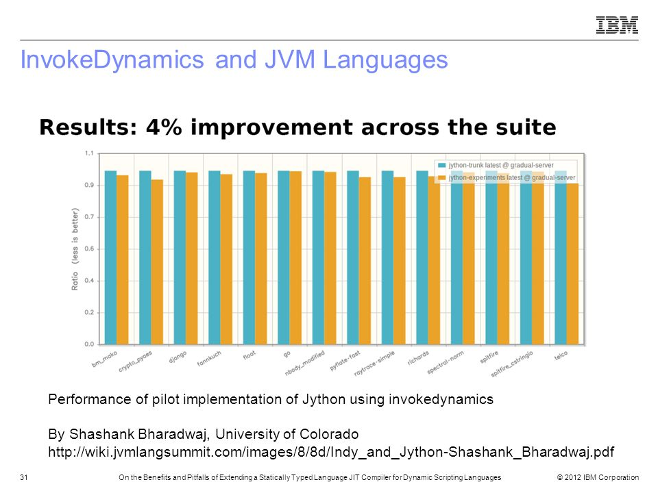 InvokeDynamics and JVM Languages