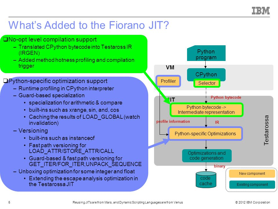 What's Added to the Fiorano JIT