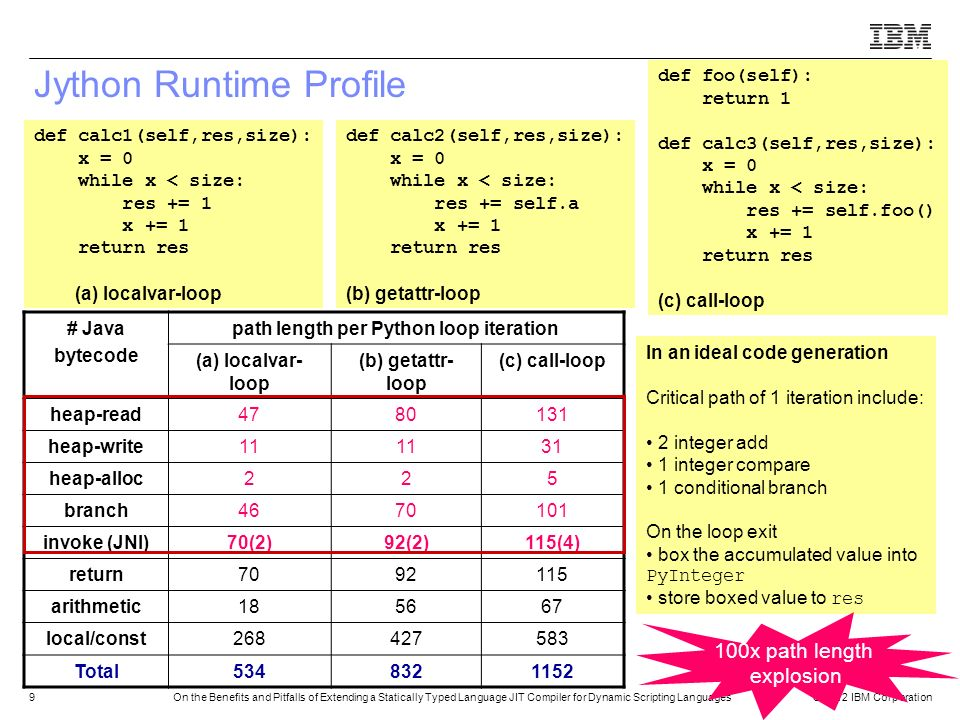 Jython Runtime Profile