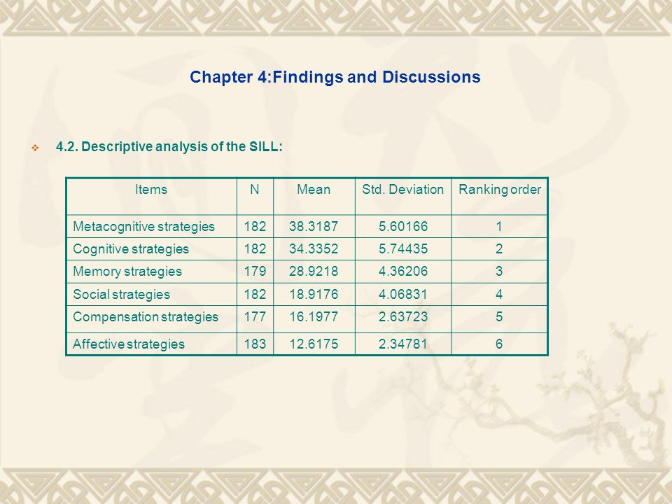 Chapter 4:Findings and Discussions