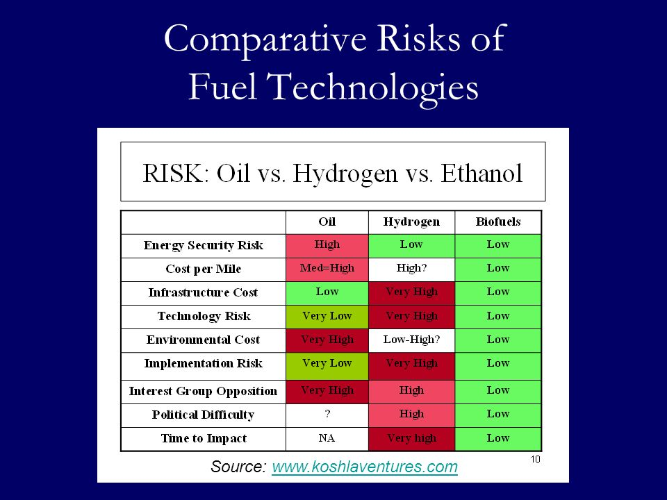 Comparative Risks of Fuel Technologies