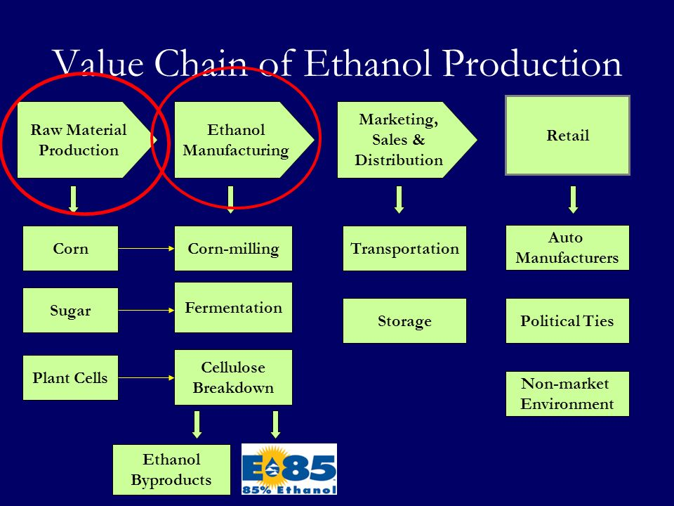 Value Chain of Ethanol Production