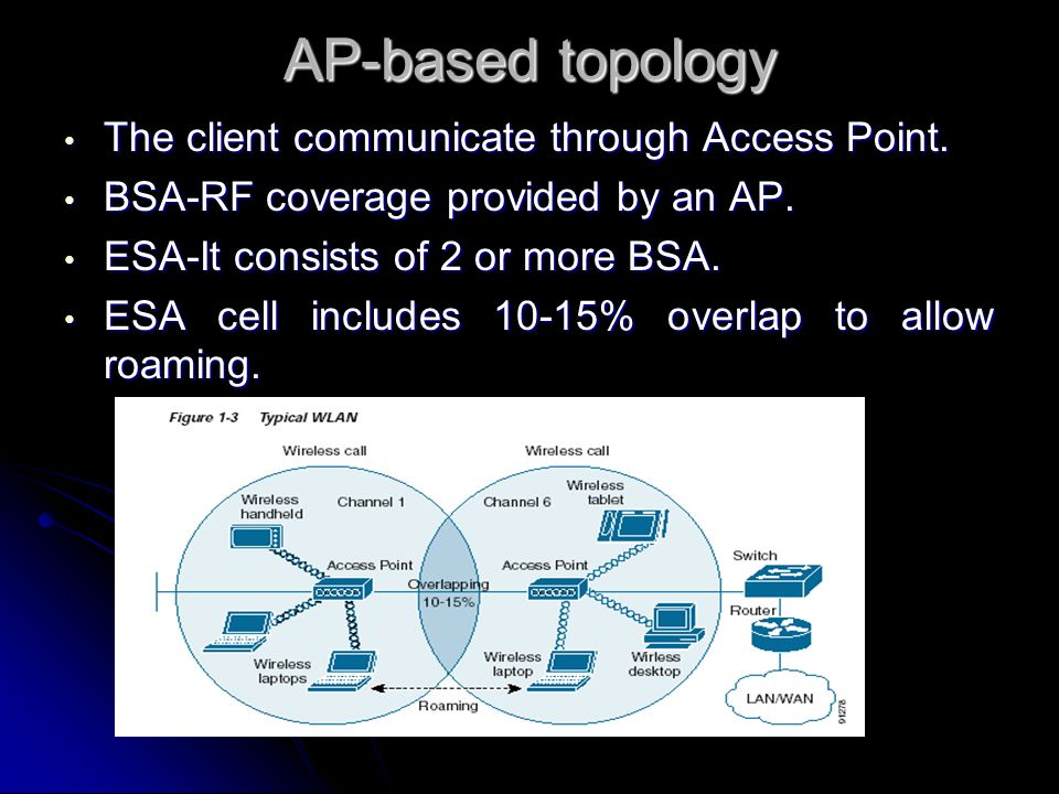 AP-based topology The client communicate through Access Point.