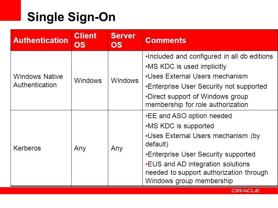 Single Sign-On Authentication Client OS Server OS Comments