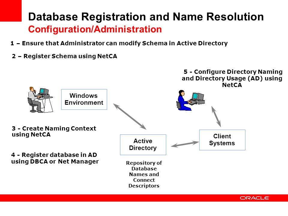 Database Registration and Name Resolution Configuration/Administration
