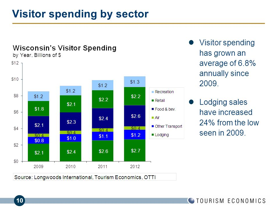 Visitor spending by sector