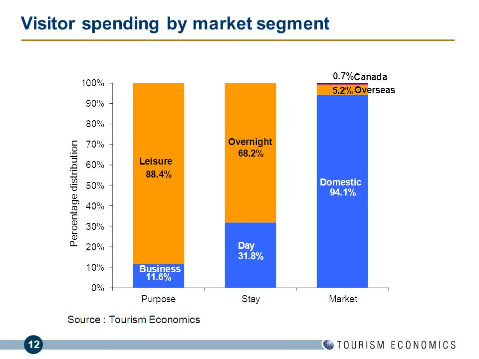 Visitor spending by market segment