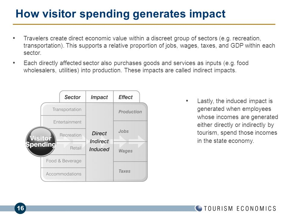 How visitor spending generates impact