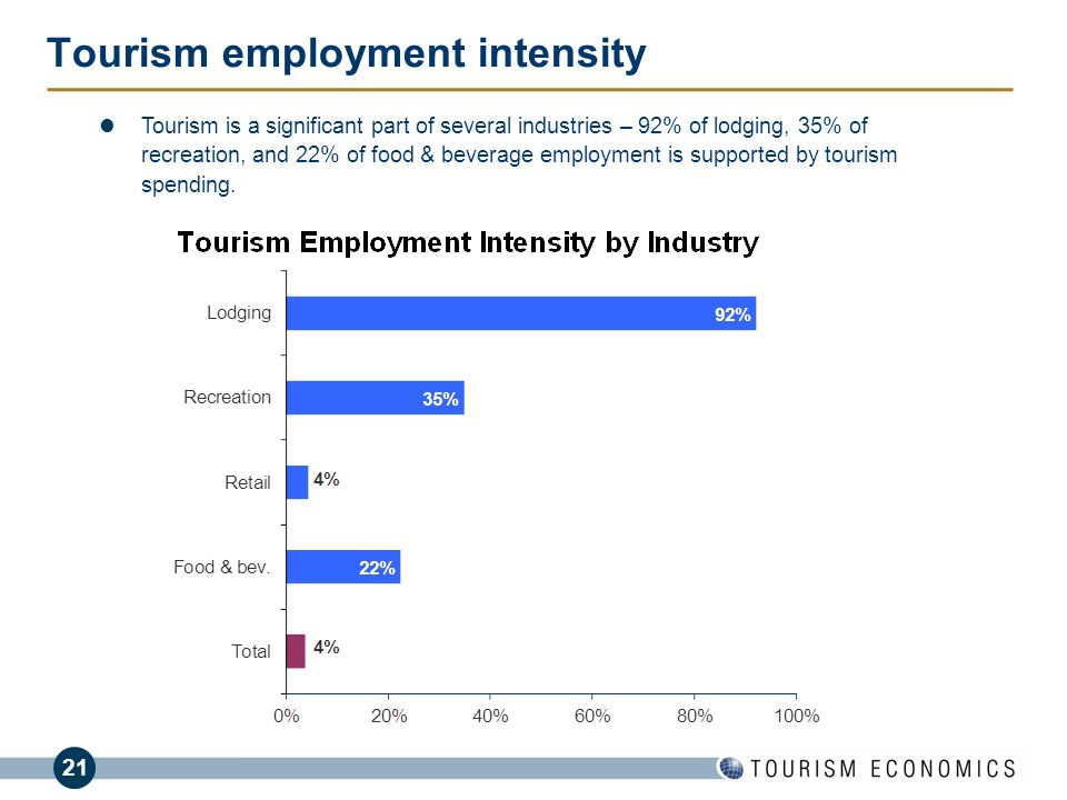 Tourism employment intensity