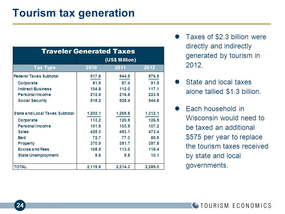 Tourism tax generation