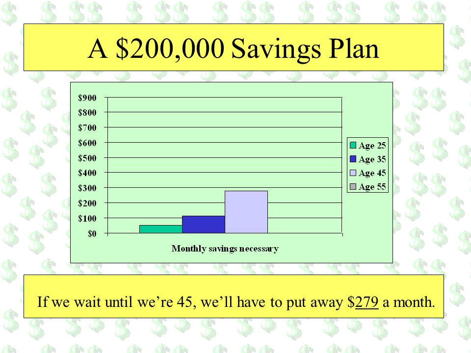 A $200,000 Savings Plan If we wait until we're 45, we'll have to put away $279 a month.