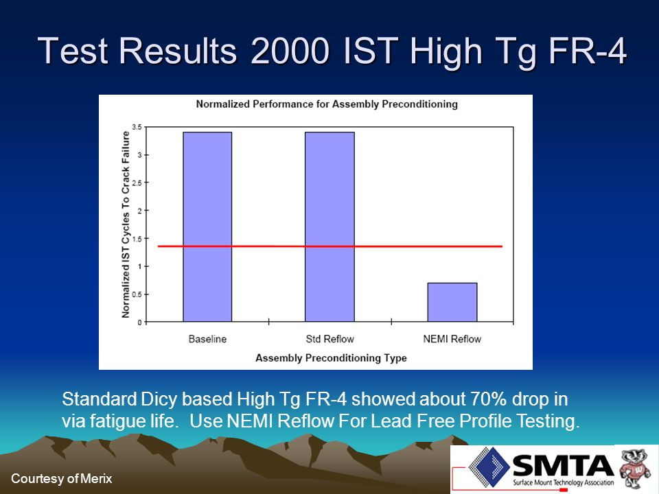 Test Results 2000 IST High Tg FR-4
