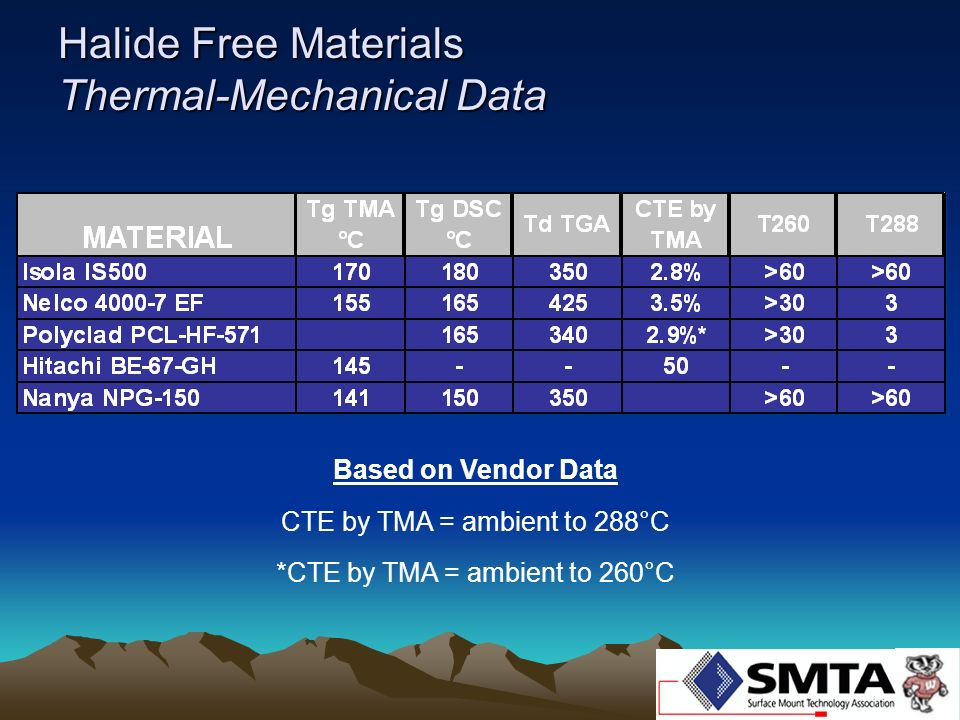Halide Free Materials Thermal-Mechanical Data