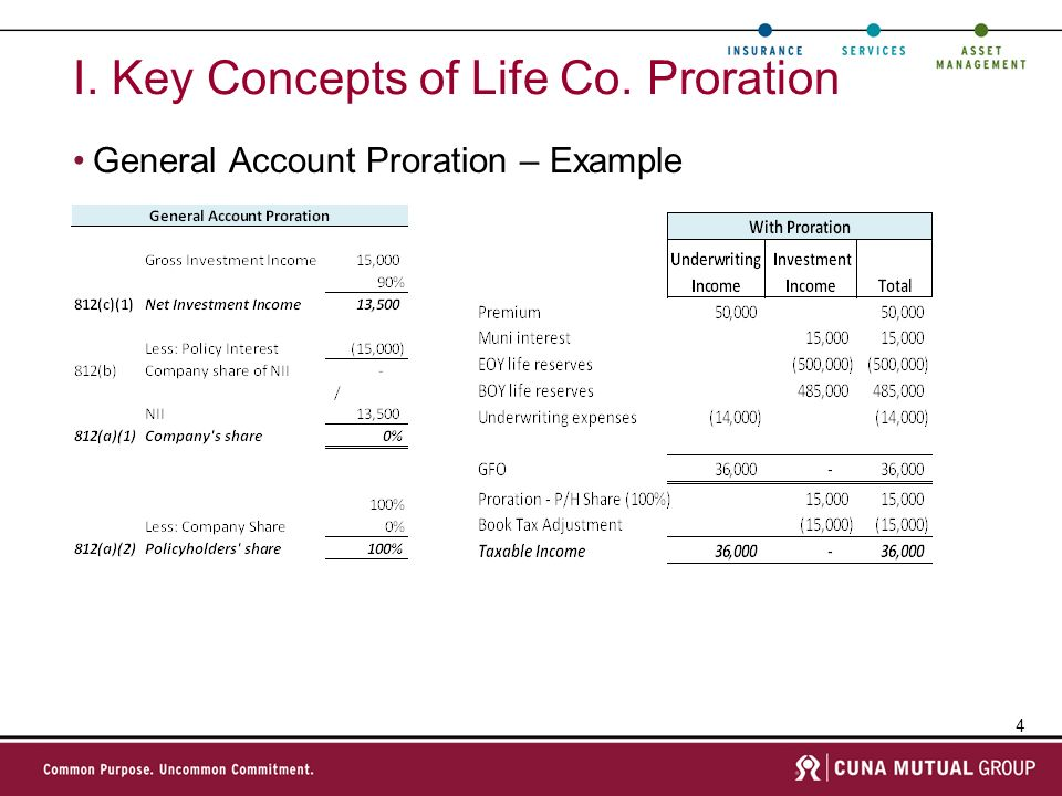 I. Key Concepts of Life Co. Proration