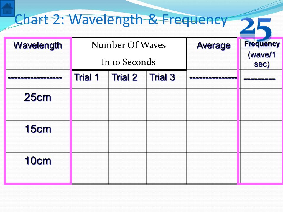 Chart 2: Wavelength & Frequency