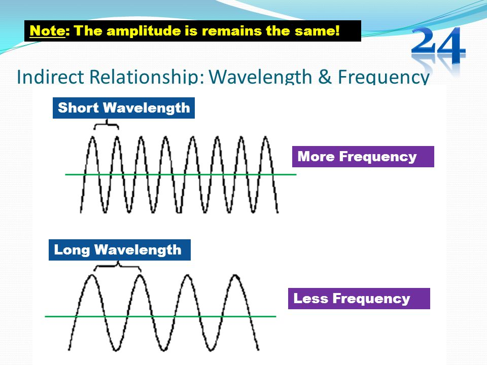 Indirect Relationship: Wavelength & Frequency