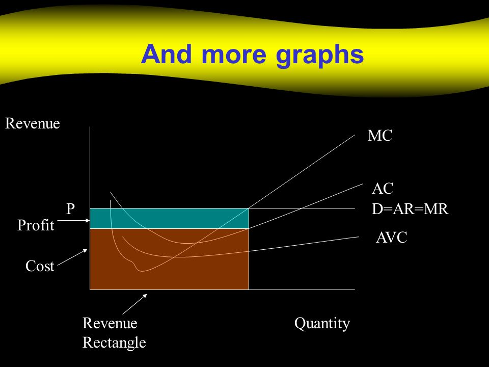 And more graphs Quantity Revenue MC AC D=AR=MR P Profit AVC Cost