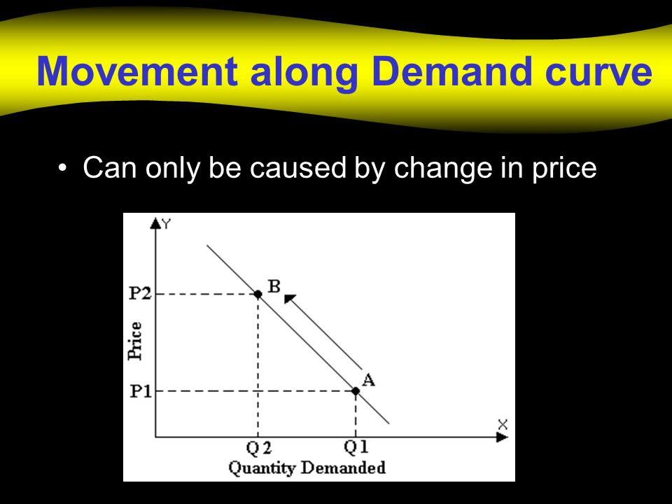 Movement along Demand curve