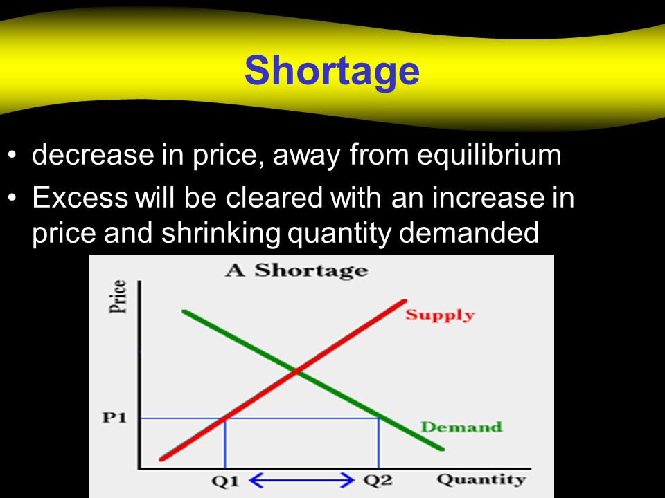 Shortage decrease in price, away from equilibrium