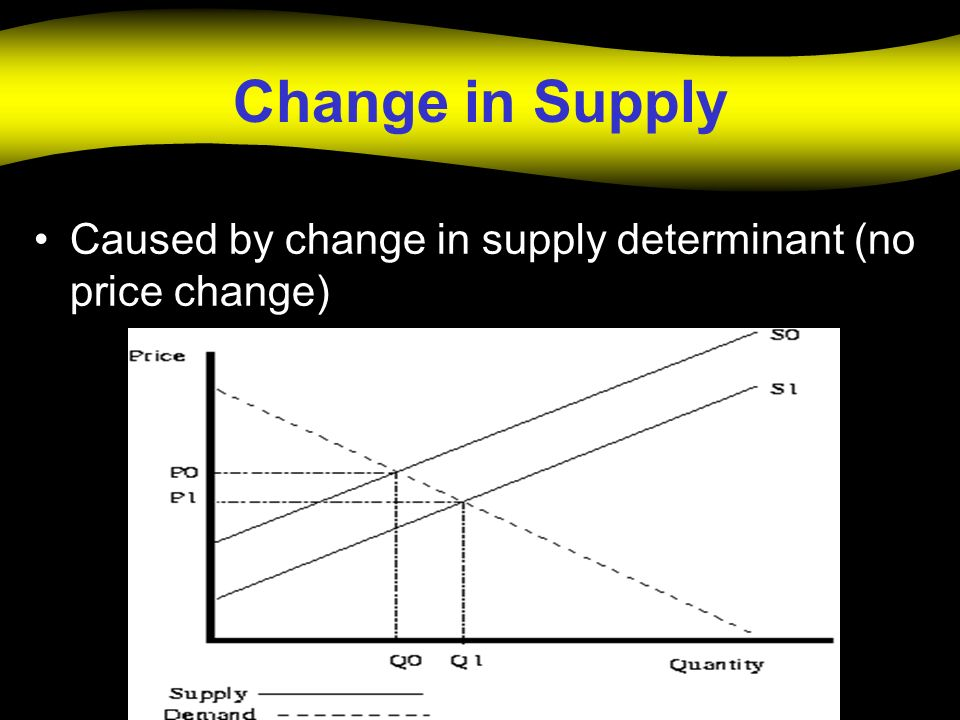 Change in Supply Caused by change in supply determinant (no price change)