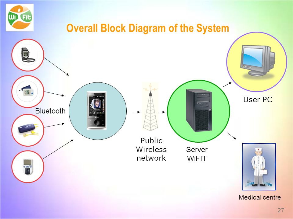 Overall Block Diagram of the System