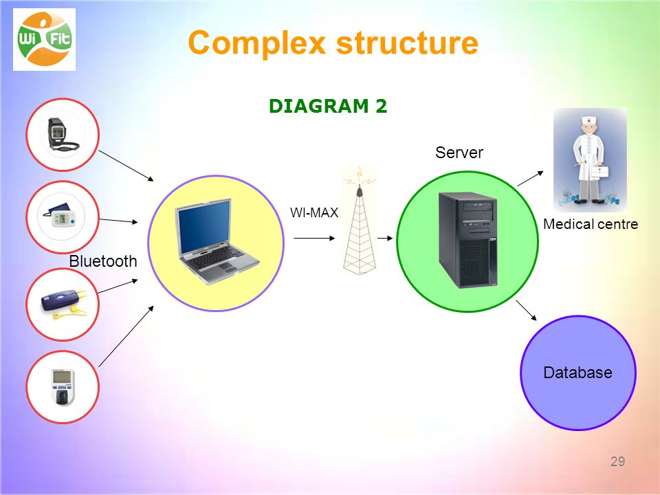 Complex structure DIAGRAM 2 Server Bluetooth Database Medical centre