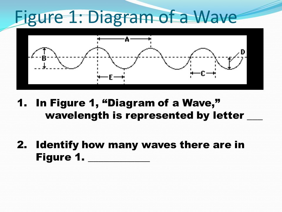 Figure 1: Diagram of a Wave