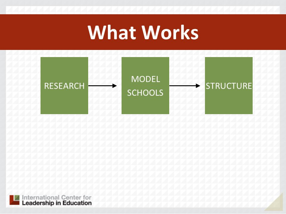 What Works RESEARCH MODEL SCHOOLS STRUCTURE