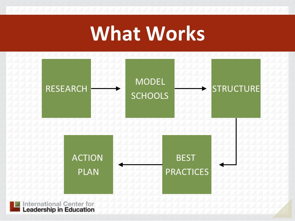 What Works RESEARCH MODEL SCHOOLS STRUCTURE ACTION PLAN BEST PRACTICES