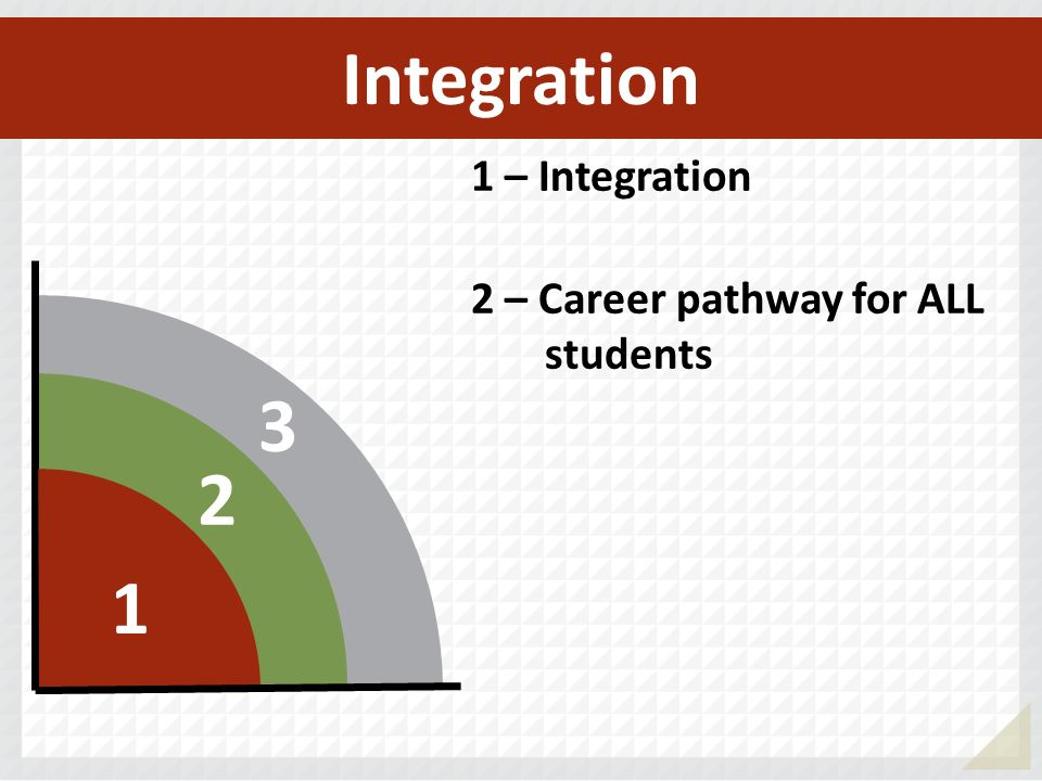 Integration 1 – Integration 2 – Career pathway for ALL students 3 2 1