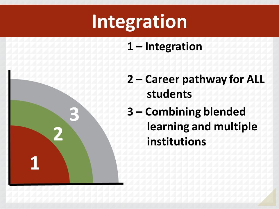 Integration – Integration 2 – Career pathway for ALL students