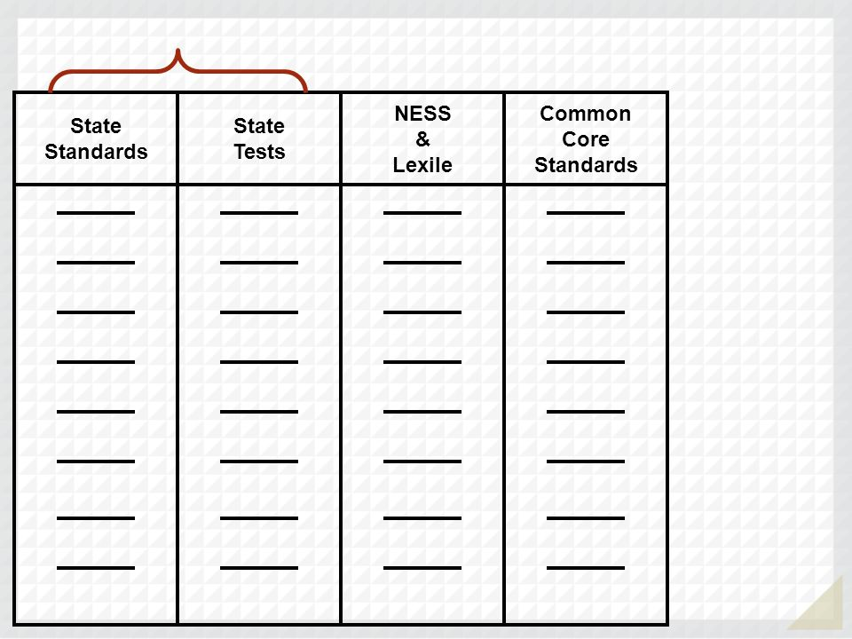 State Standards State Tests NESS & Lexile Common Core Standards