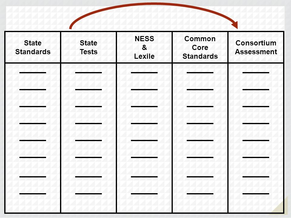 State Standards State Tests NESS & Lexile Common Core Standards Consortium Assessment